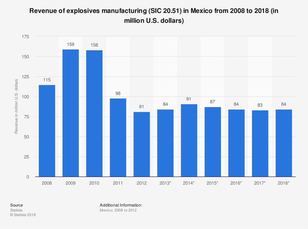 Statistic: Revenue of explosives manufacturing (SIC 20.51) in Mexico from 2008 to 2018 (in million U.S. dollars) | Statista