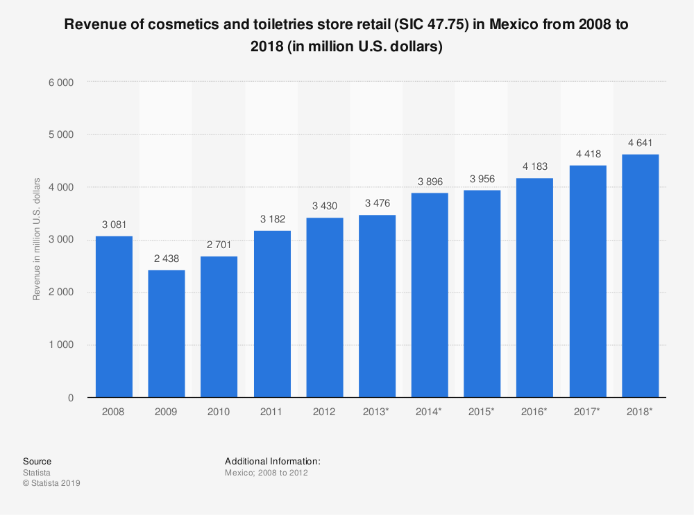 Statistic: Revenue of cosmetics and toiletries store retail (SIC 47.75) in Mexico from 2008 to 2018 (in million U.S. dollars) | Statista