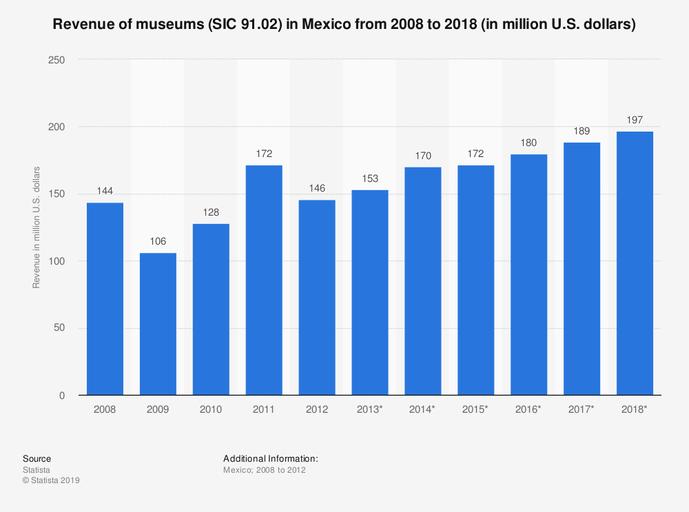 Statistic: Revenue of museums (SIC 91.02) in Mexico from 2008 to 2018 (in million U.S. dollars) | Statista