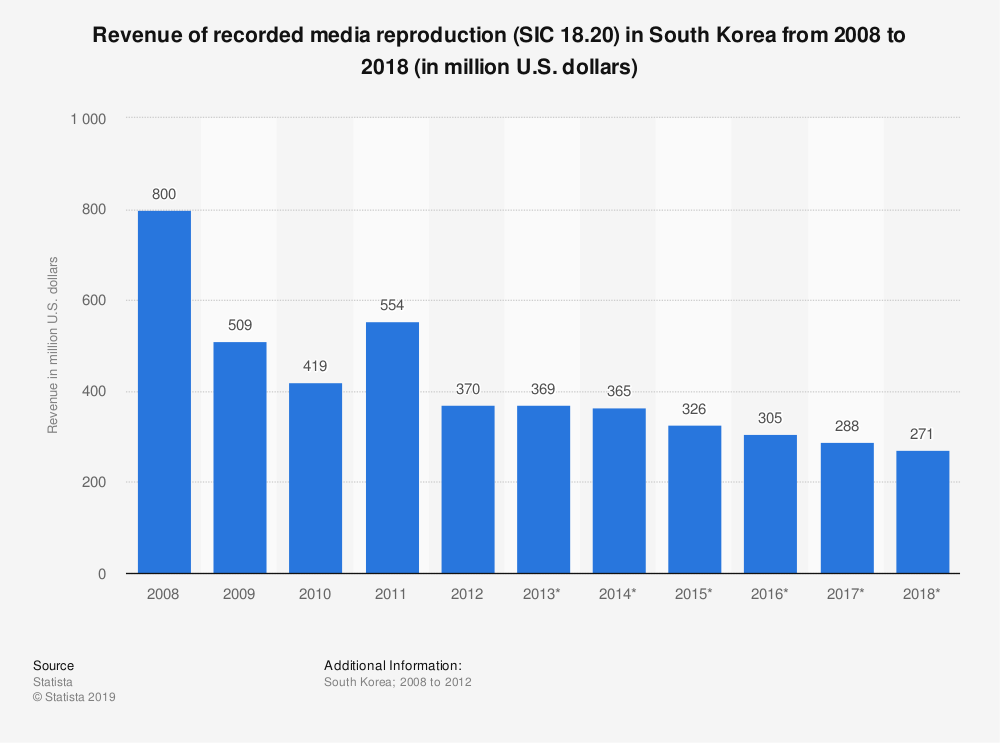 Statistic: Revenue of recorded media reproduction (SIC 18.20) in South Korea from 2008 to 2018 (in million U.S. dollars) | Statista