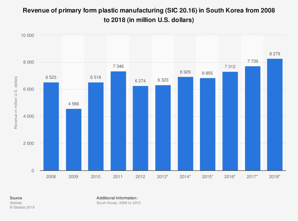 Statistic: Revenue of primary form plastic manufacturing (SIC 20.16) in South Korea from 2008 to 2018 (in million U.S. dollars) | Statista