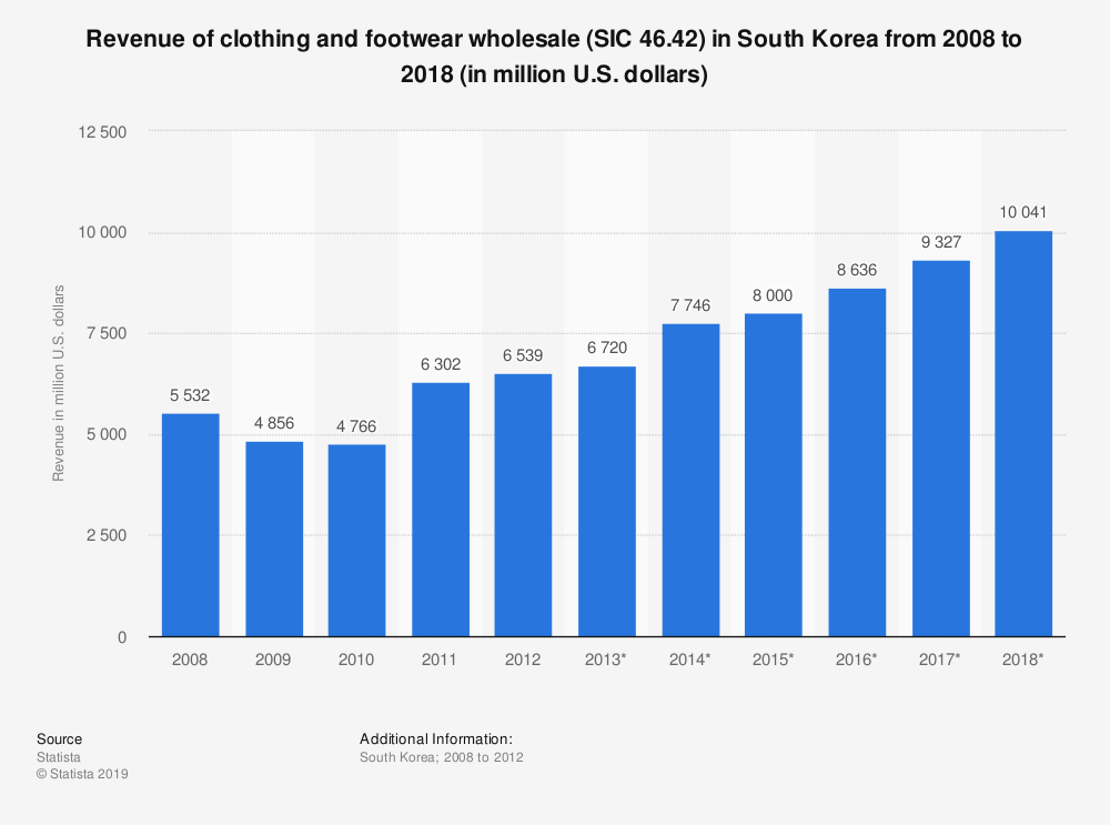 Statistic: Revenue of clothing and footwear wholesale (SIC 46.42) in South Korea from 2008 to 2018 (in million U.S. dollars) | Statista