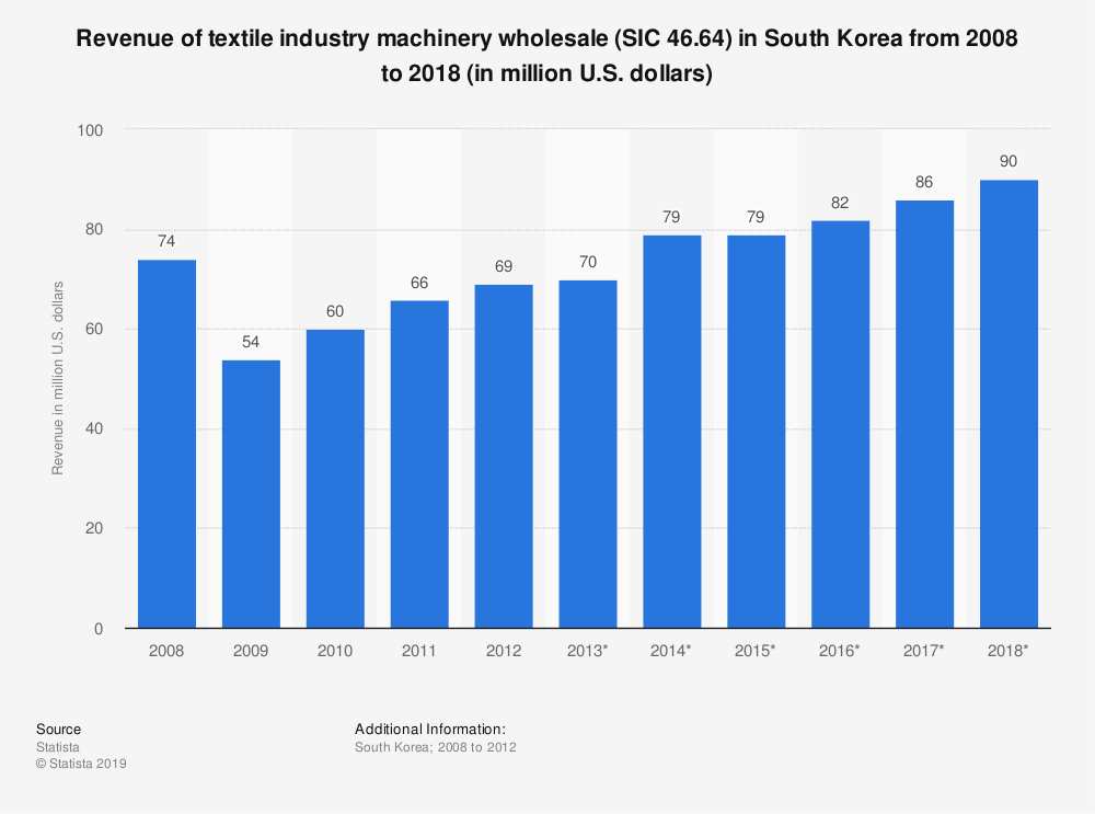 Statistic: Revenue of textile industry machinery wholesale (SIC 46.64) in South Korea from 2008 to 2018 (in million U.S. dollars) | Statista