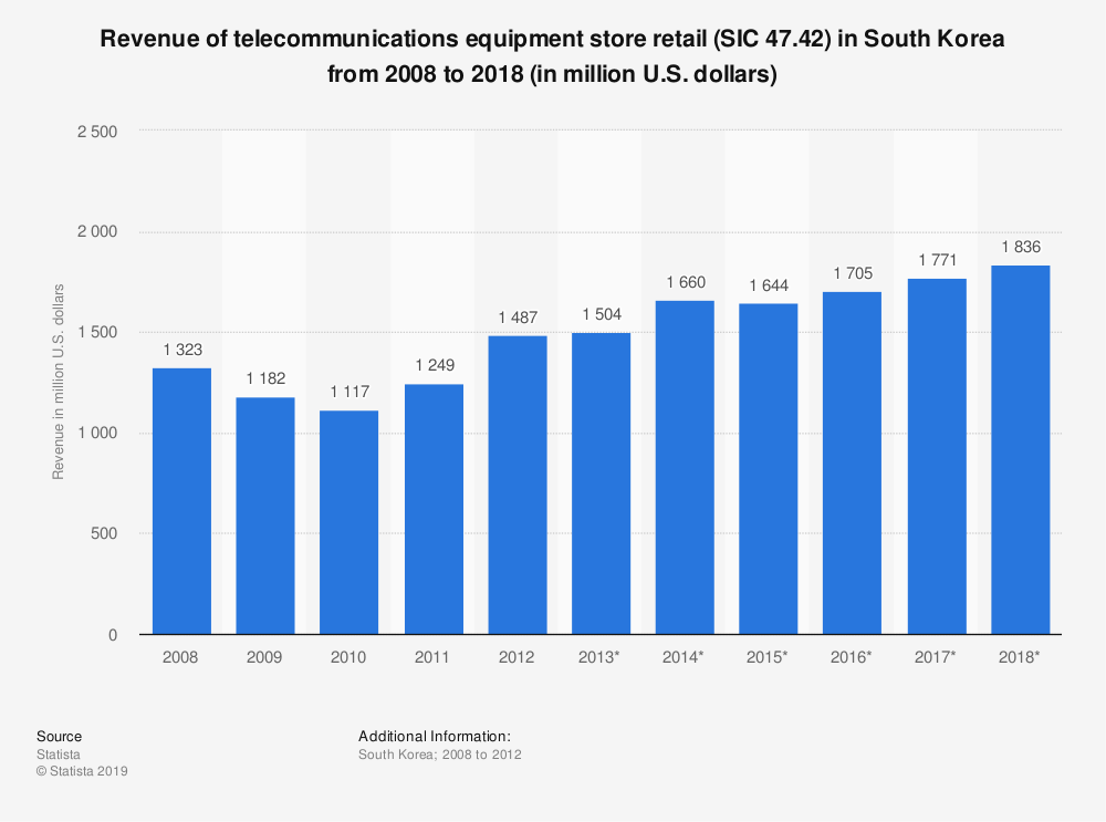 Statistic: Revenue of telecommunications equipment store retail (SIC 47.42) in South Korea from 2008 to 2018 (in million U.S. dollars) | Statista
