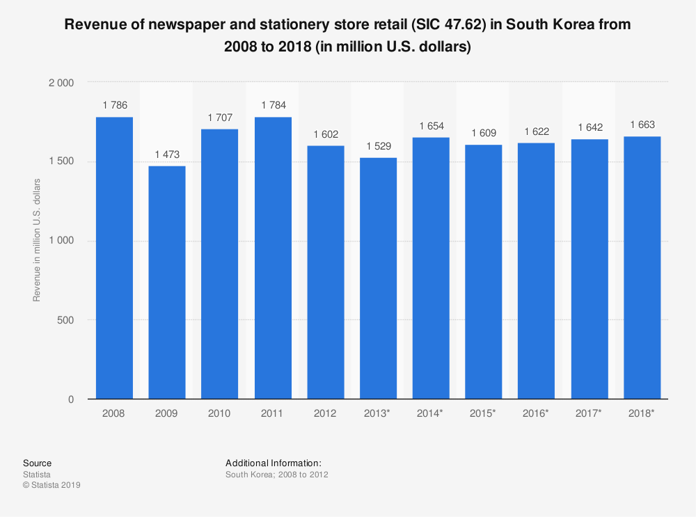 Statistic: Revenue of newspaper and stationery store retail (SIC 47.62) in South Korea from 2008 to 2018 (in million U.S. dollars) | Statista