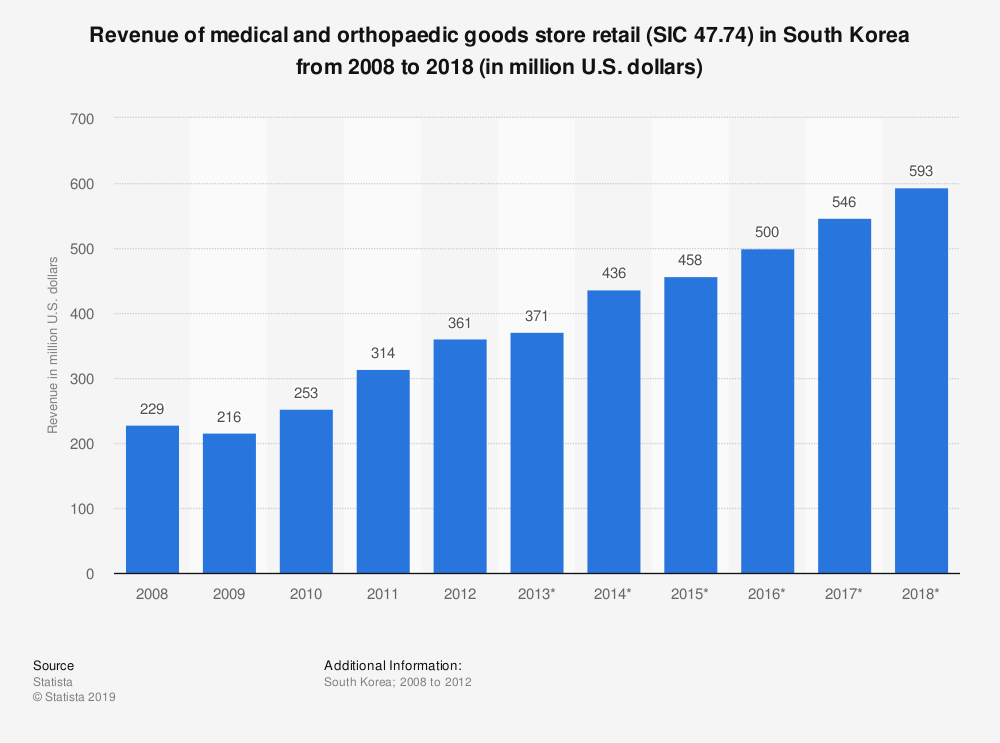 Statistic: Revenue of medical and orthopaedic goods store retail (SIC 47.74) in South Korea from 2008 to 2018 (in million U.S. dollars)   Statista
