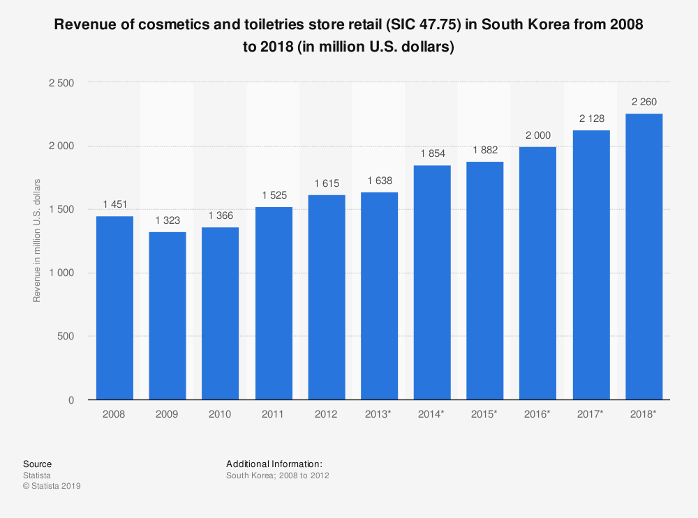 Statistic: Revenue of cosmetics and toiletries store retail (SIC 47.75) in South Korea from 2008 to 2018 (in million U.S. dollars)   Statista