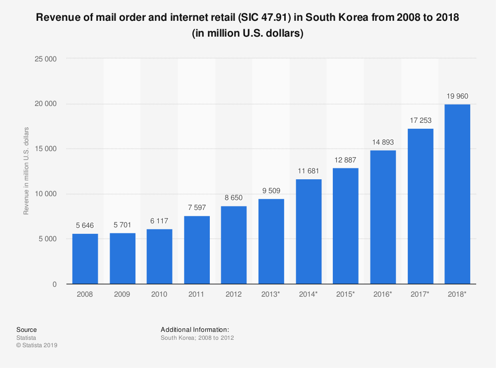 Statistic: Revenue of mail order and internet retail (SIC 47.91) in South Korea from 2008 to 2018 (in million U.S. dollars) | Statista