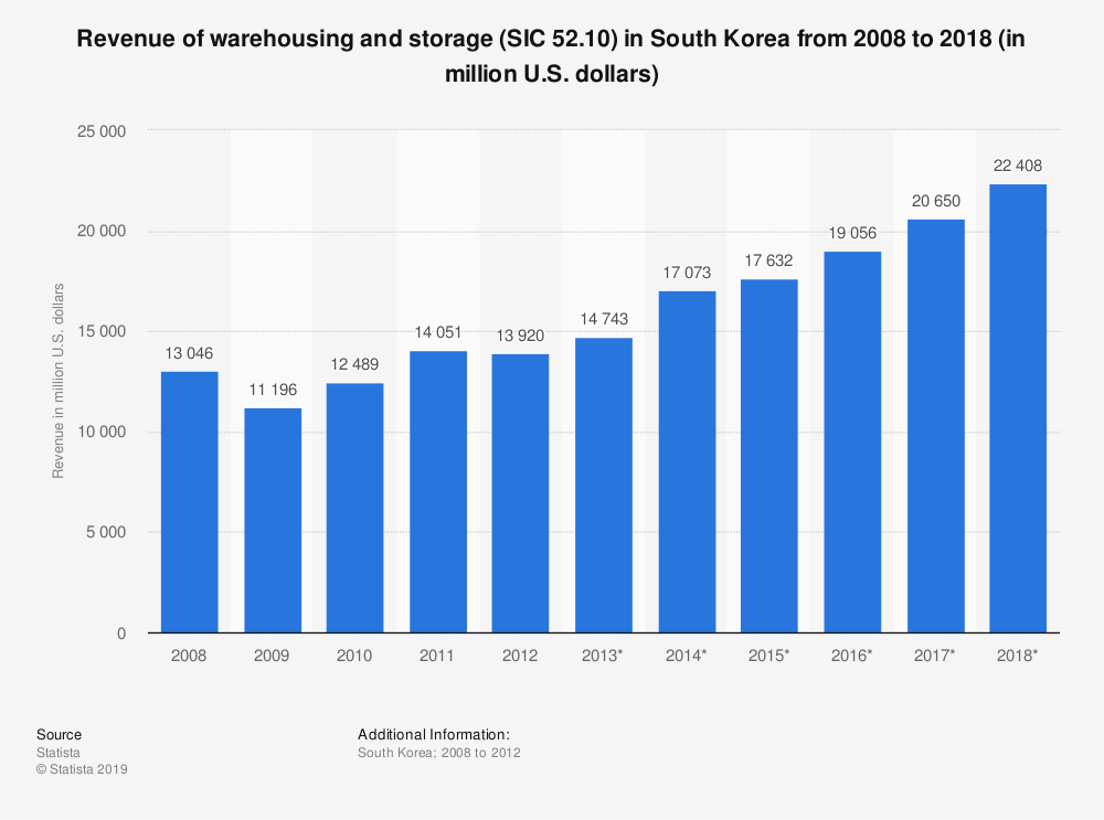 Statistic: Revenue of warehousing and storage (SIC 52.10) in South Korea from 2008 to 2018 (in million U.S. dollars) | Statista