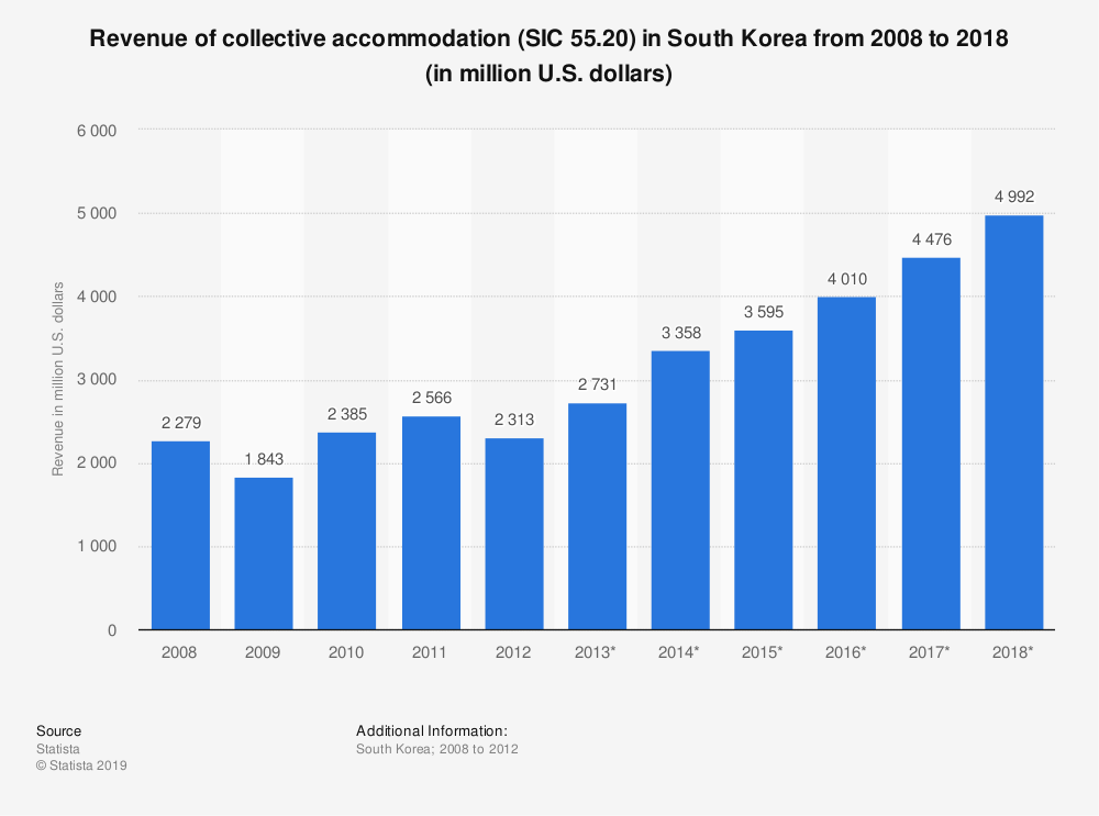 Statistic: Revenue of collective accommodation (SIC 55.20) in South Korea from 2008 to 2018 (in million U.S. dollars) | Statista