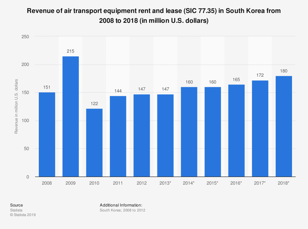 Statistic: Revenue of air transport equipment rent and lease (SIC 77.35) in South Korea from 2008 to 2018 (in million U.S. dollars) | Statista