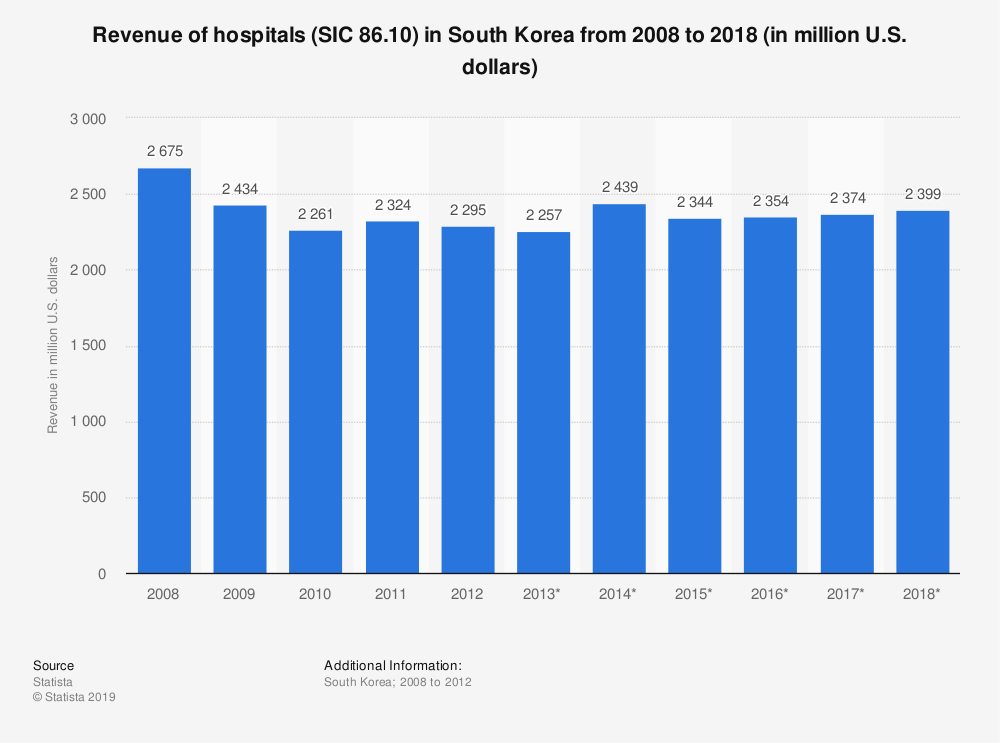 Statistic: Revenue of hospitals (SIC 86.10) in South Korea from 2008 to 2018 (in million U.S. dollars) | Statista