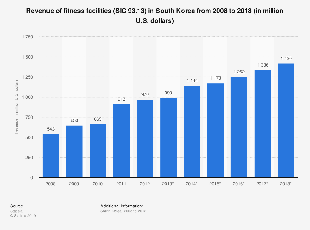 Statistic: Revenue of fitness facilities (SIC 93.13) in South Korea from 2008 to 2018 (in million U.S. dollars)   Statista