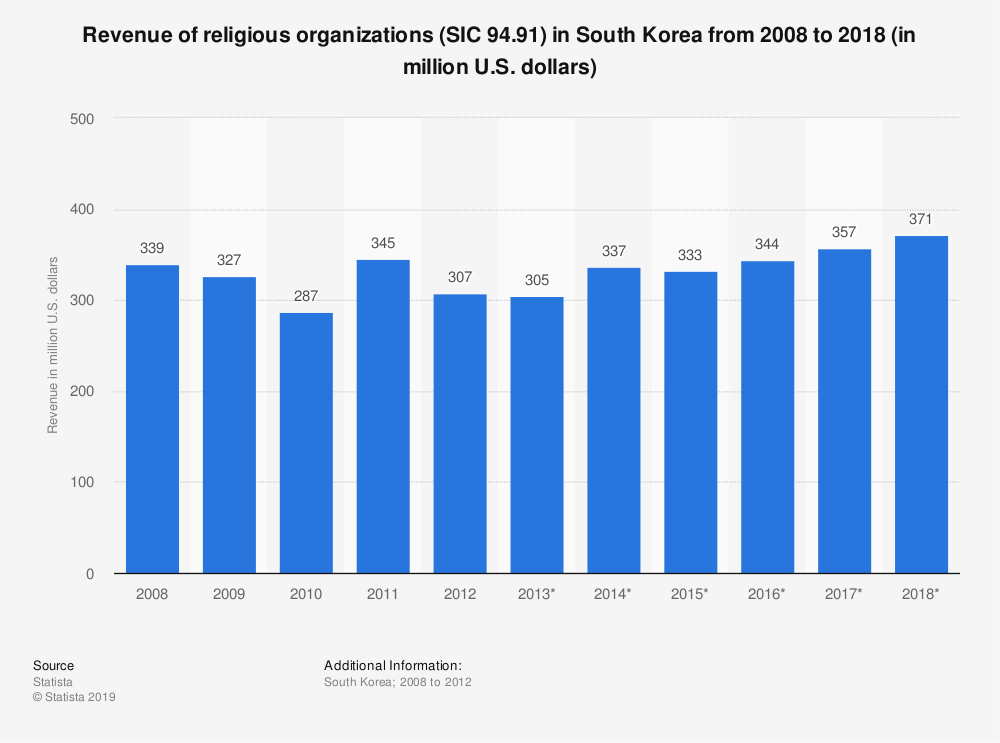 Statistic: Revenue of religious organizations (SIC 94.91) in South Korea from 2008 to 2018 (in million U.S. dollars) | Statista