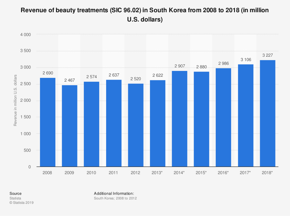 Statistic: Revenue of beauty treatments (SIC 96.02) in South Korea from 2008 to 2018 (in million U.S. dollars) | Statista