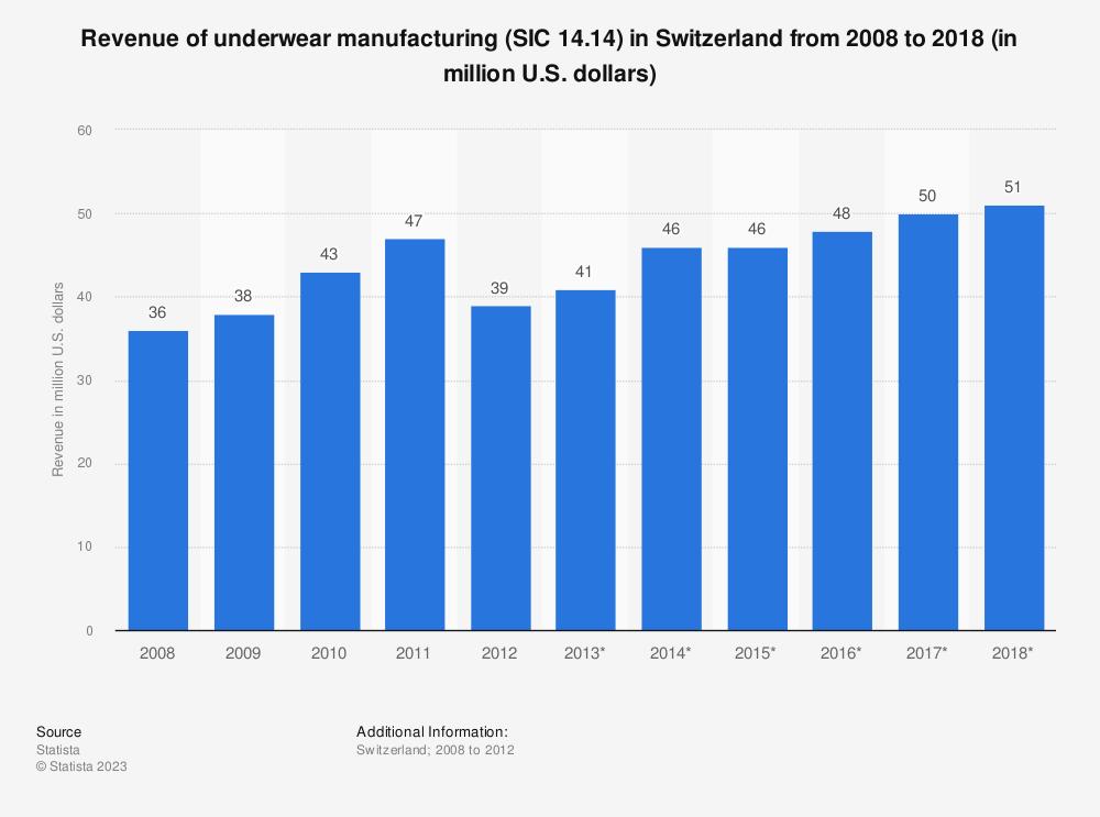 Statistic: Revenue of underwear manufacturing (SIC 14.14) in Switzerland from 2008 to 2018 (in million U.S. dollars) | Statista
