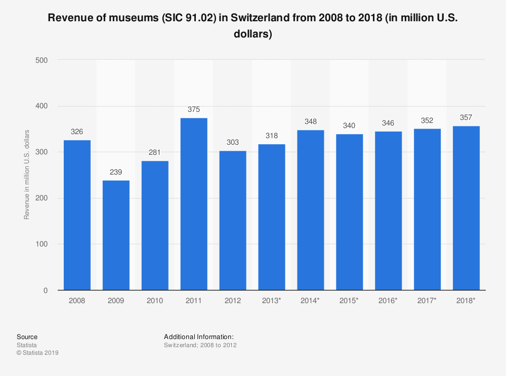 Statistic: Revenue of museums (SIC 91.02) in Switzerland from 2008 to 2018 (in million U.S. dollars) | Statista