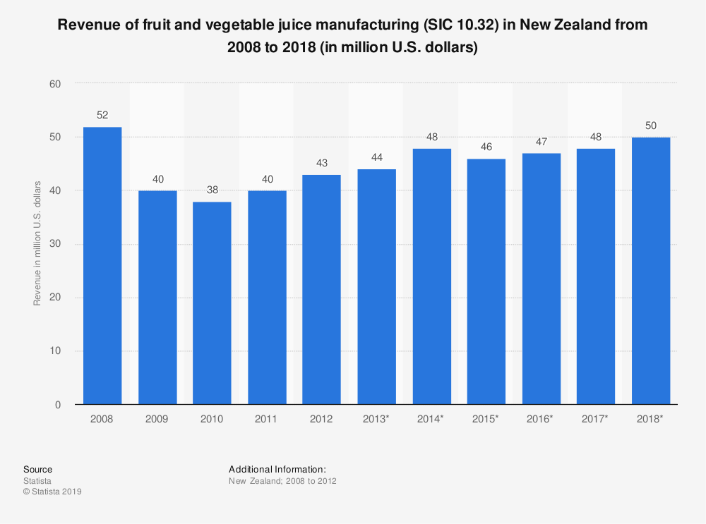 Statistic: Revenue of fruit and vegetable juice manufacturing (SIC 10.32) in New Zealand from 2008 to 2018 (in million U.S. dollars) | Statista