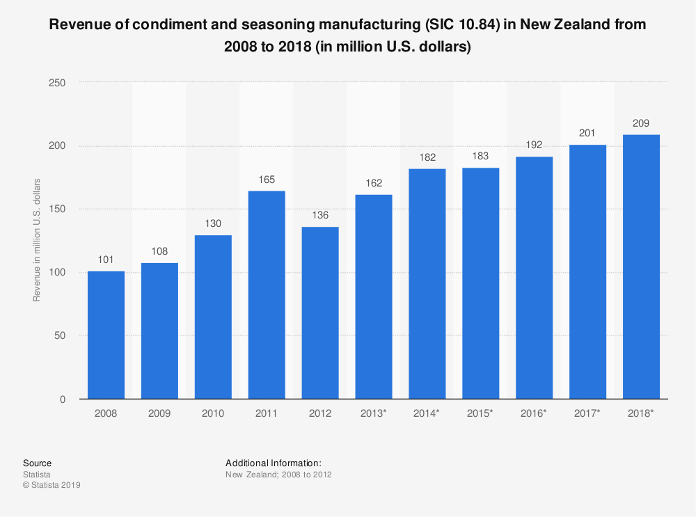 Statistic: Revenue of condiment and seasoning manufacturing (SIC 10.84) in New Zealand from 2008 to 2018 (in million U.S. dollars) | Statista