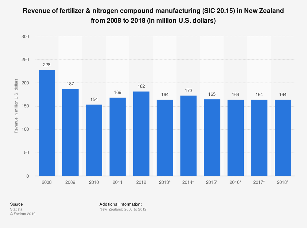 Statistic: Revenue of fertilizer & nitrogen compound manufacturing (SIC 20.15) in New Zealand from 2008 to 2018 (in million U.S. dollars) | Statista