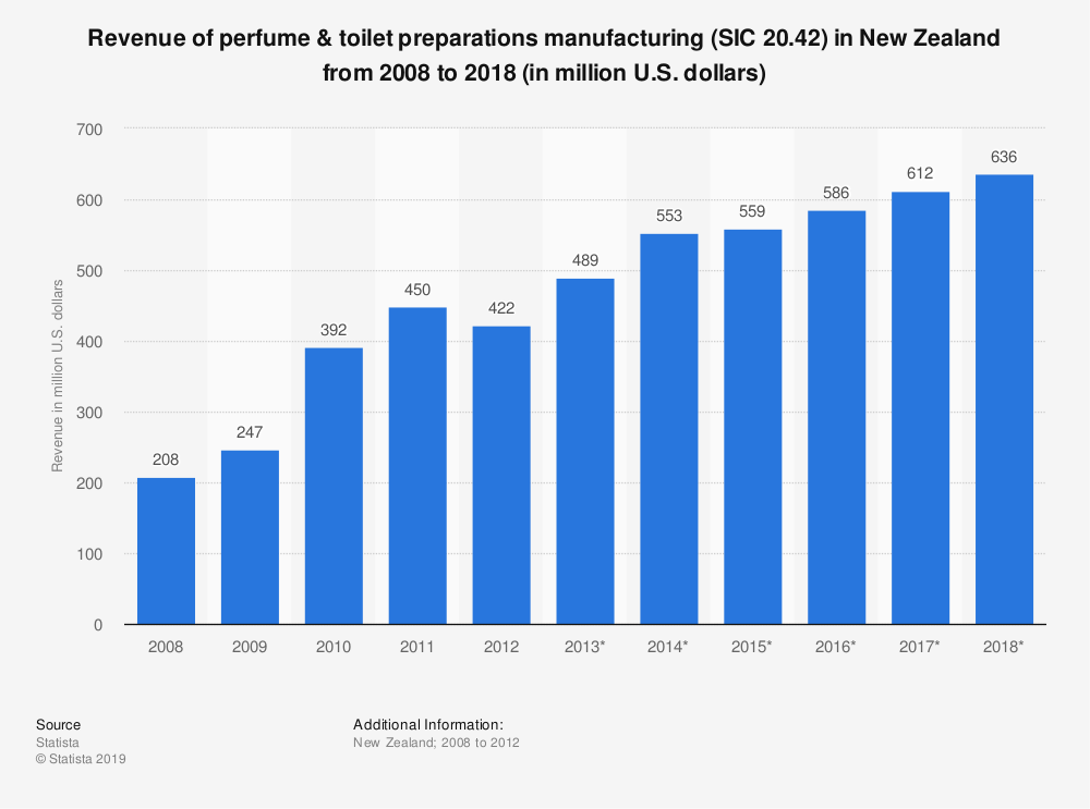 Statistic: Revenue of perfume & toilet preparations manufacturing (SIC 20.42) in New Zealand from 2008 to 2018 (in million U.S. dollars)   Statista
