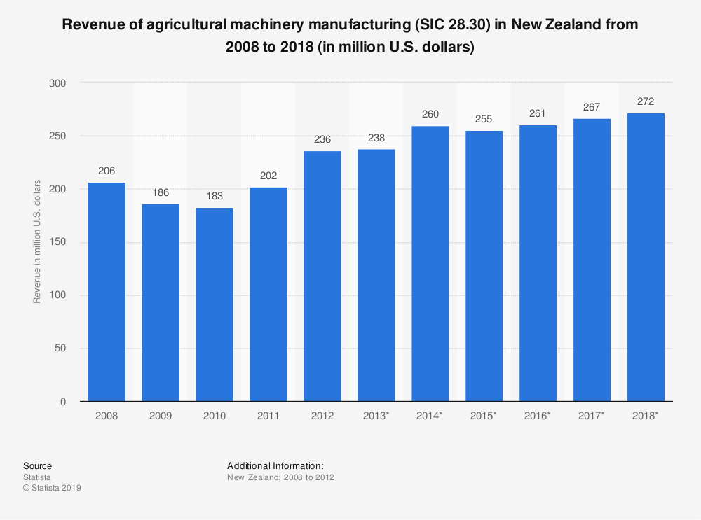 Statistic: Revenue of agricultural machinery manufacturing (SIC 28.30) in New Zealand from 2008 to 2018 (in million U.S. dollars) | Statista