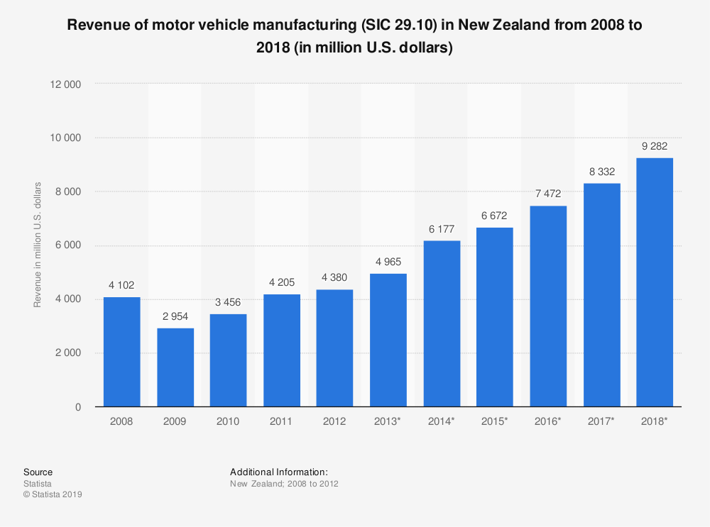 Statistic: Revenue of motor vehicle manufacturing (SIC 29.10) in New Zealand from 2008 to 2018 (in million U.S. dollars) | Statista