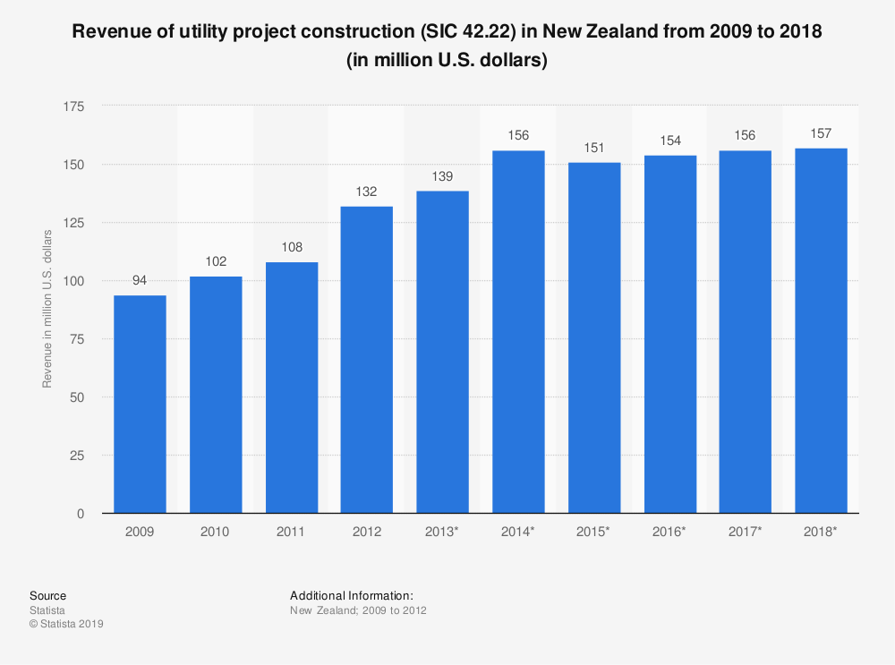 Statistic: Revenue of utility project construction (SIC 42.22) in New Zealand from 2009 to 2018 (in million U.S. dollars)   Statista