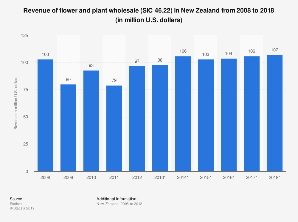 Statistic: Revenue of flower and plant wholesale (SIC 46.22) in New Zealand from 2008 to 2018 (in million U.S. dollars) | Statista