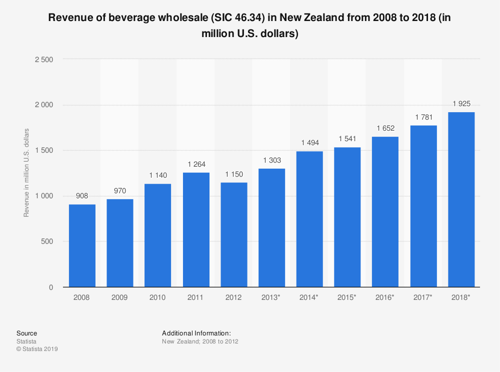 Statistic: Revenue of beverage wholesale (SIC 46.34) in New Zealand from 2008 to 2018 (in million U.S. dollars) | Statista