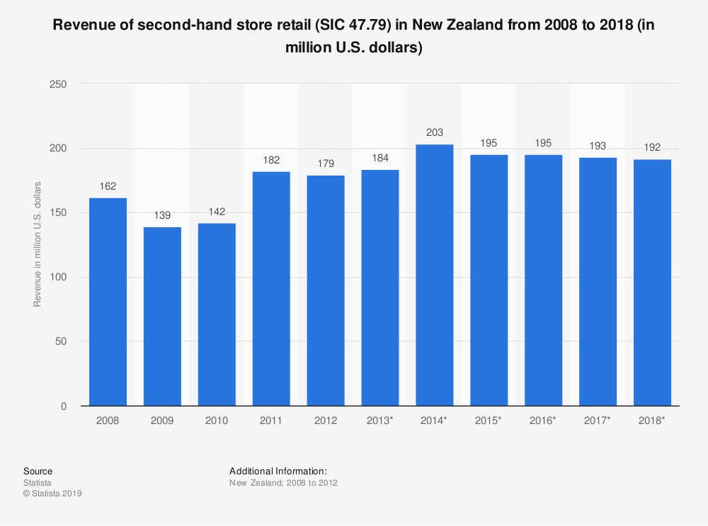 Statistic: Revenue of second-hand store retail (SIC 47.79) in New Zealand from 2008 to 2018 (in million U.S. dollars)   Statista