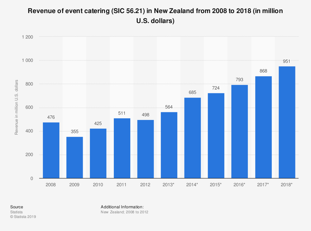 Statistic: Revenue of event catering (SIC 56.21) in New Zealand from 2008 to 2018 (in million U.S. dollars) | Statista