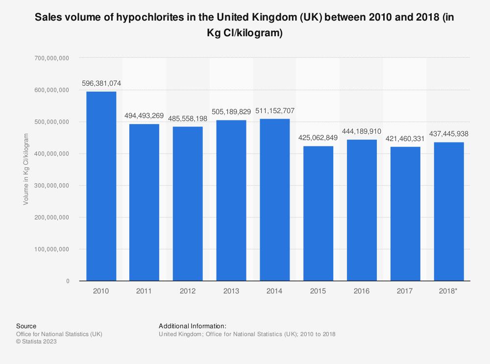 Statistic: Sales volume of hypochlorites in the United Kingdom (UK) between 2010 and 2017 (in Kg Cl/kilogram) | Statista