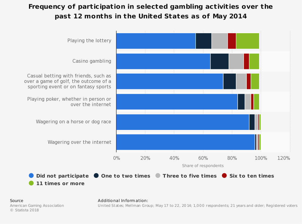 Statistic: Frequency of participation in selected gambling activities over the past 12 months in the United States as of May 2014 | Statista