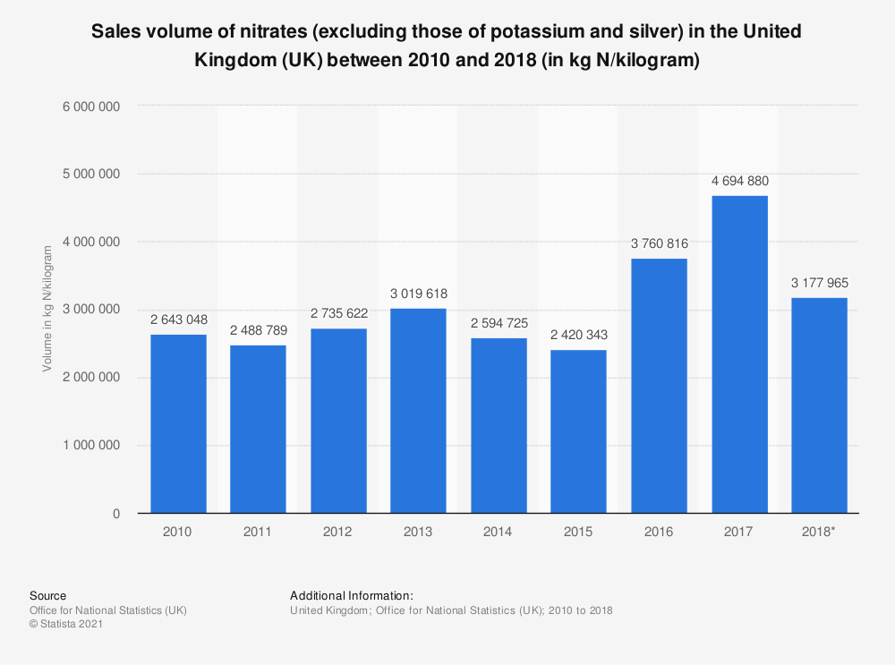Statistic: Sales volume of nitrates (excluding those of potassium and silver) in the United Kingdom (UK) between 2010 and 2017 (in kg N/kilogram) | Statista