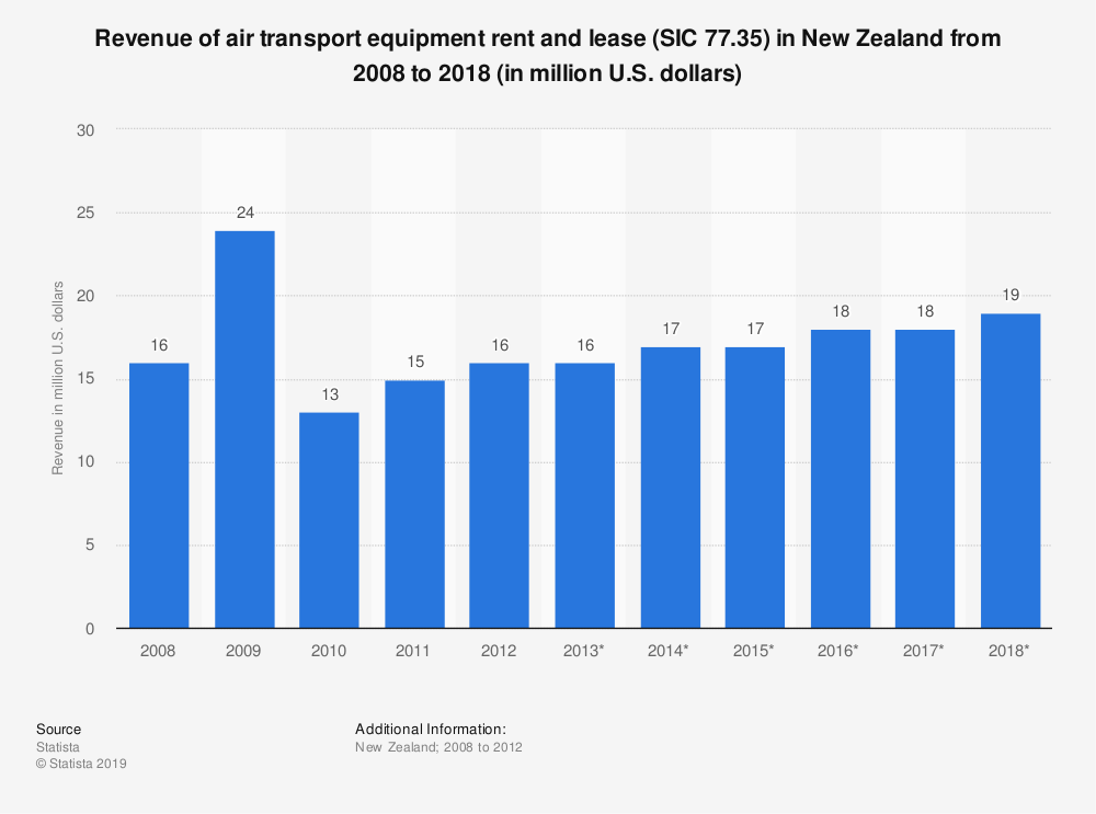 Statistic: Revenue of air transport equipment rent and lease (SIC 77.35) in New Zealand from 2008 to 2018 (in million U.S. dollars) | Statista