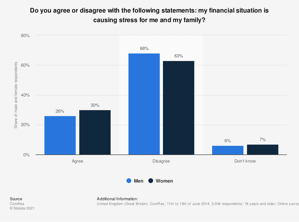 Statistic: Do you agree or disagree with the following statements: my financial situation is causing stress for me and my family? | Statista