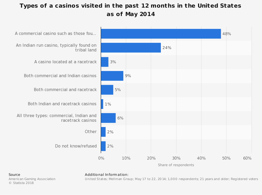 Statistic: Types of a casinos visited in the past 12 months in the United States as of May 2014 | Statista