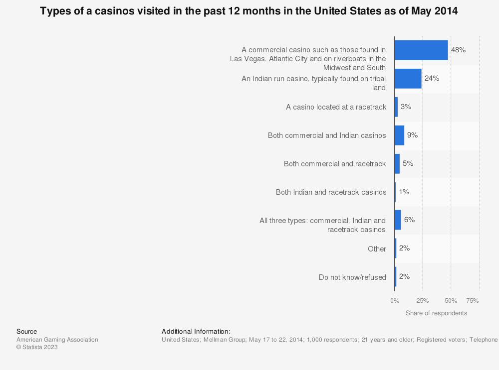 Hotel casino industry statistics