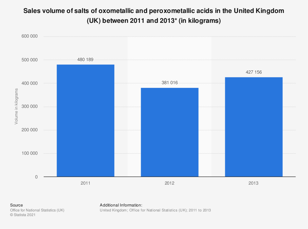 Statistic: Sales volume of salts of oxometallic and peroxometallic acids in the United Kingdom (UK) between 2011 and 2017* (in kilograms) | Statista