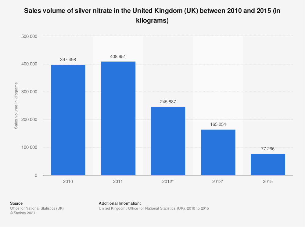 Statistic: Sales volume of silver nitrate in the United Kingdom (UK) between 2010 and 2017* (in kilograms)   Statista