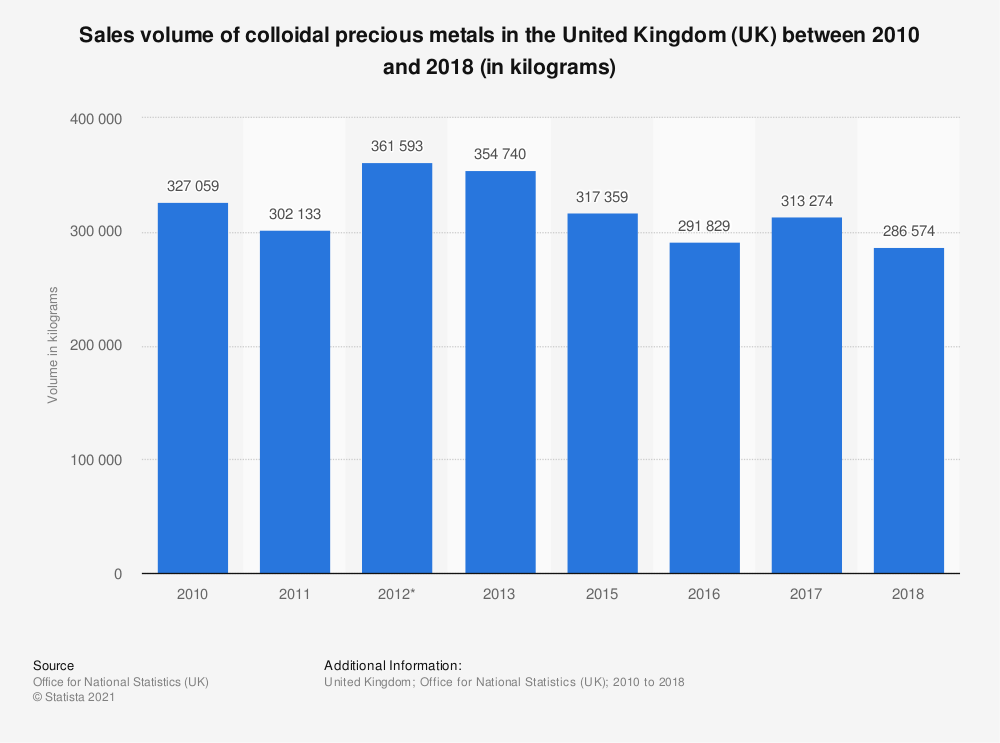 Statistic: Sales volume of colloidal precious metals in the United Kingdom (UK) between 2010 and 2018 (in kilograms)   Statista