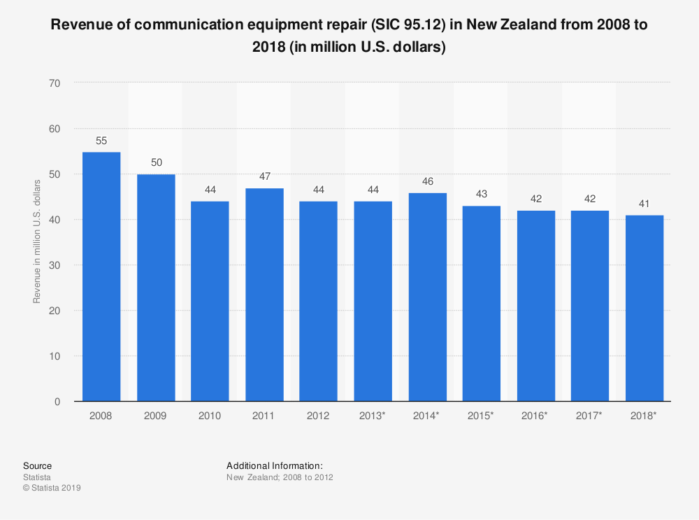 Statistic: Revenue of communication equipment repair (SIC 95.12) in New Zealand from 2008 to 2018 (in million U.S. dollars) | Statista