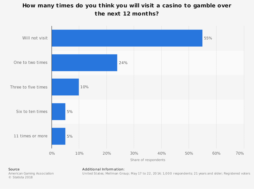 Statistic: How many times do you think you will visit a casino to gamble over the next 12 months? | Statista