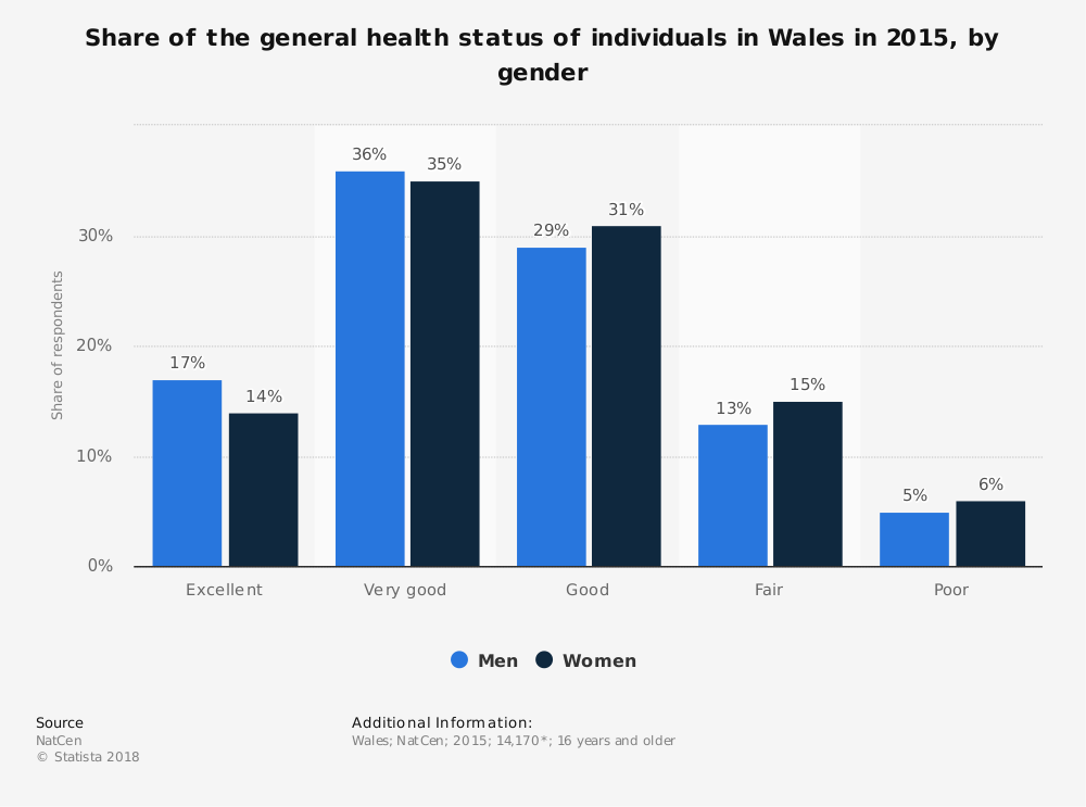Statistic: Share of the general health status of individuals in Wales in 2015, by gender | Statista