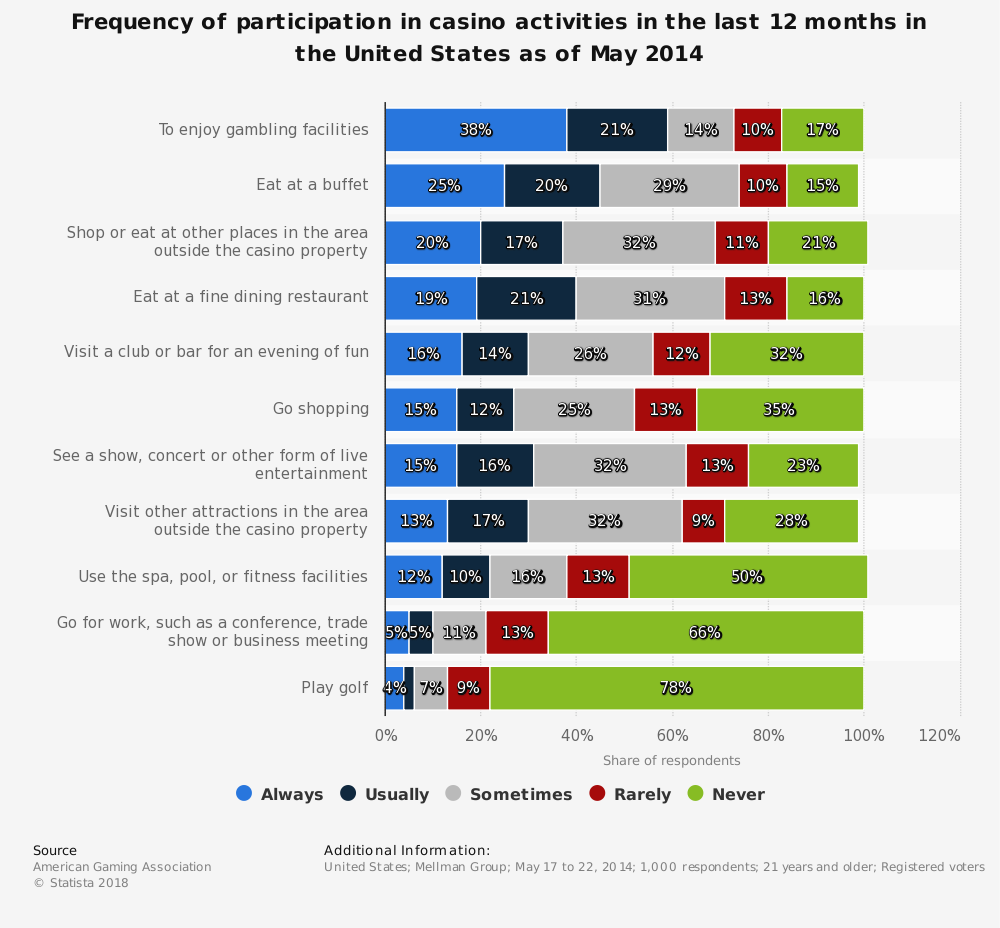 Statistic: Frequency of participation in casino activities in the last 12 months in the United States as of May 2014 | Statista