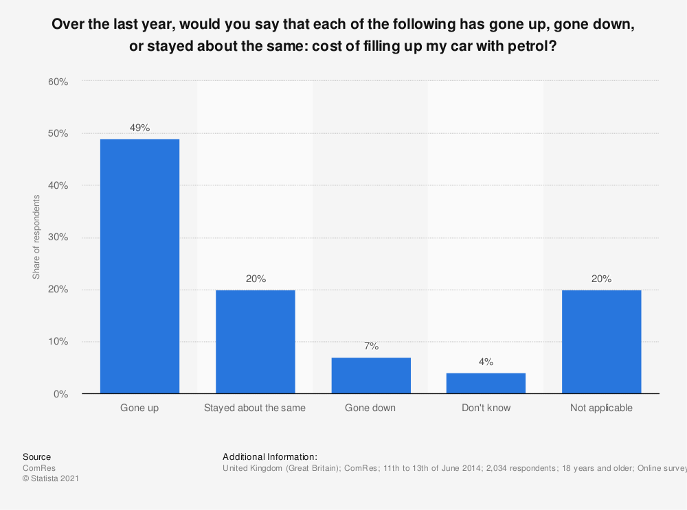Statistic: Over the last year, would you say that each of the following has gone up, gone down, or stayed about the same: cost of filling up my car with petrol? | Statista