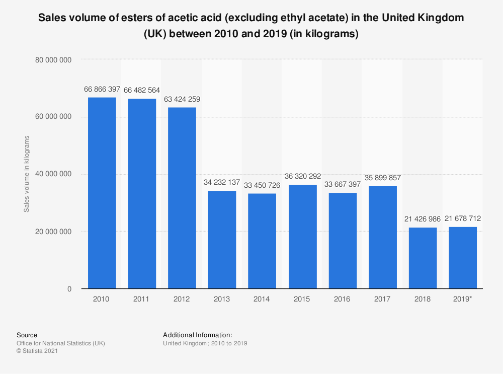 Statistic: Sales volume of esters of acetic acid (excluding ethyl acetate) in the United Kingdom (UK) between 2010 and 2017 (in kilograms) | Statista