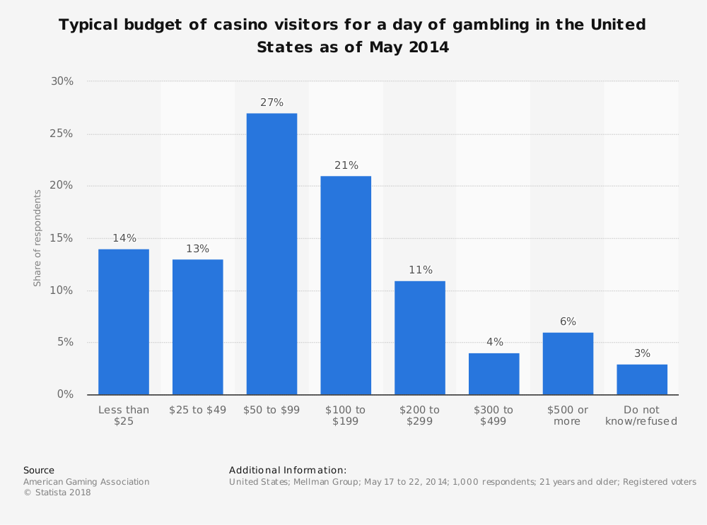 Statistic: Typical budget of casino visitors for a day of gambling in the United States as of May 2014 | Statista