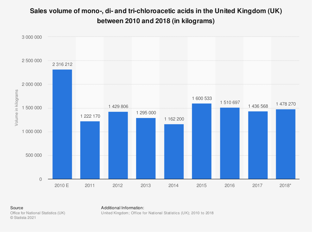 Statistic: Sales volume of mono-, di- and tri-chloroacetic acids in the United Kingdom (UK) between 2010 and 2017 (in kilograms) | Statista